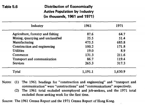 1974 Report 4 1961 + 1971 Labour Force