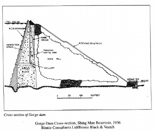 Shing Mun Reservoir, Gorge Dam Cross section 1936 from Guilford rare photos