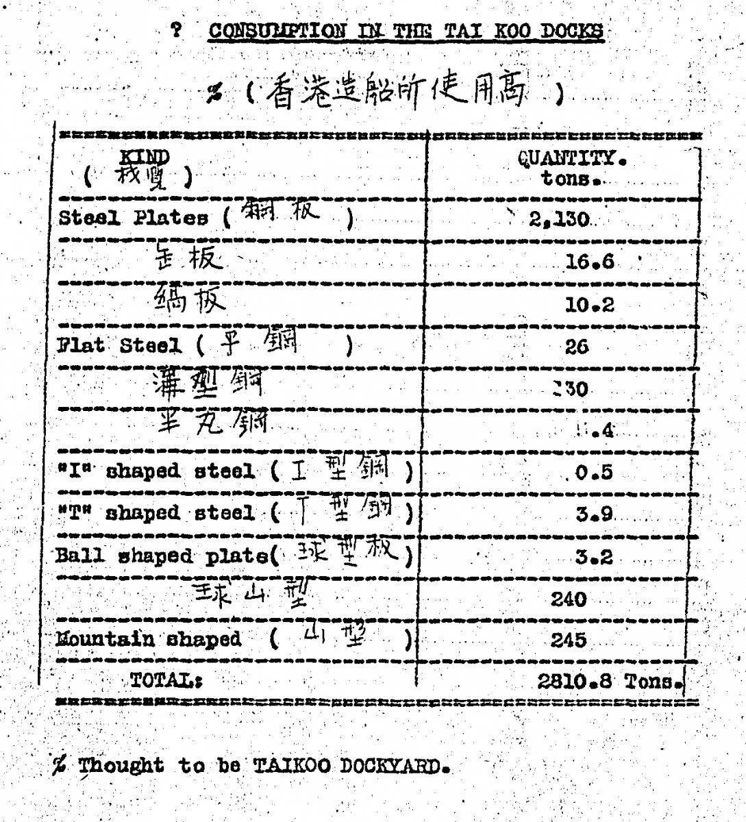 Tai Koo Docks- Steel Plate Consumption