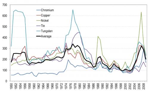 key_commodity_prices