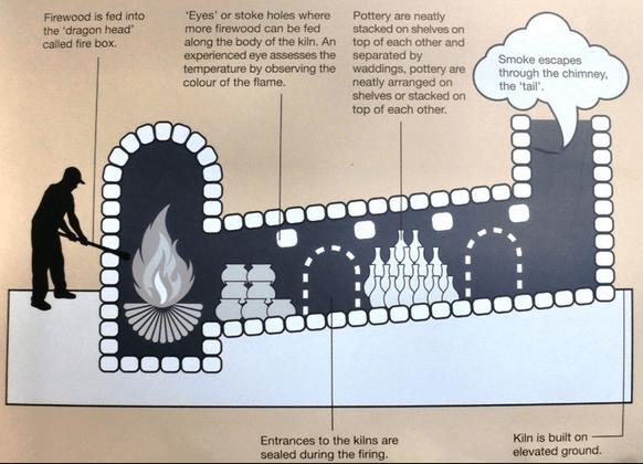 Dragon Kilns - diagram showing operation
