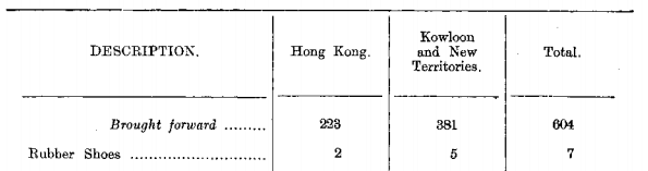 Rubber Footware 1939 HK Government Report