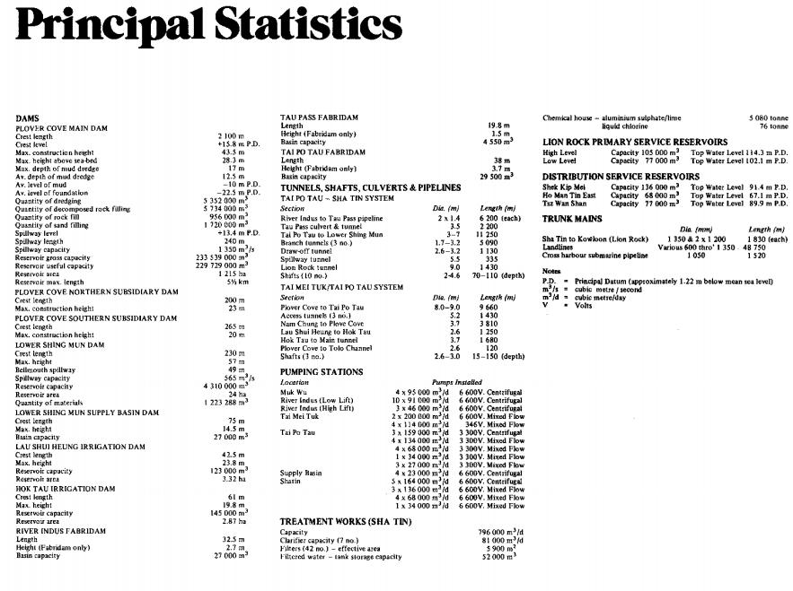 Plover Cove Reservoir 1977 WSD report snipped image Principal Statistics