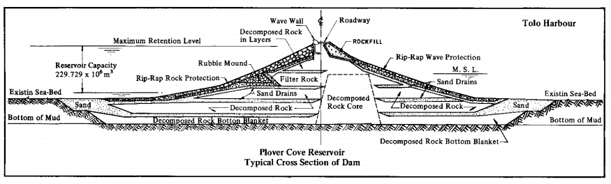 Plover Cove Reservoir 1977 WSD report snipped image cross section of the dam