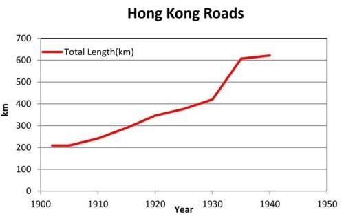 Total Length of HK Roads