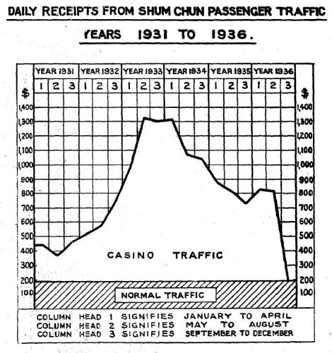 1936 Casino Traffic