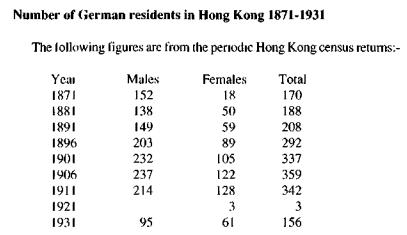 Germans in HK 1871-1931 German Speaking Community Carl Smith HKBRAS