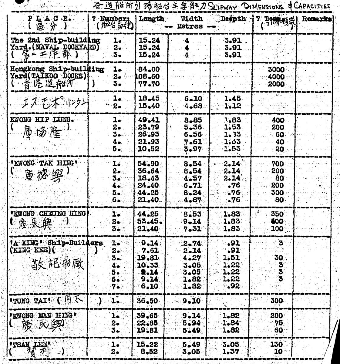 BAAG Report WIS #27 14.4.43 Slipways Dimensions + Capacities