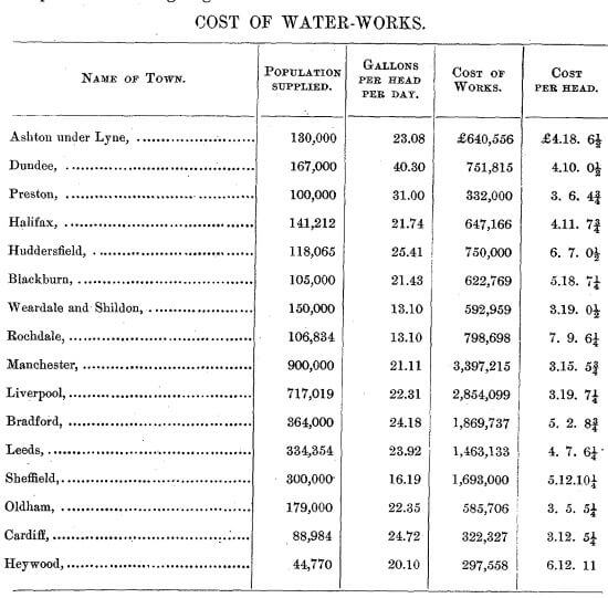 Surveyor General's Report on the Tytam Water-works 1885 ii