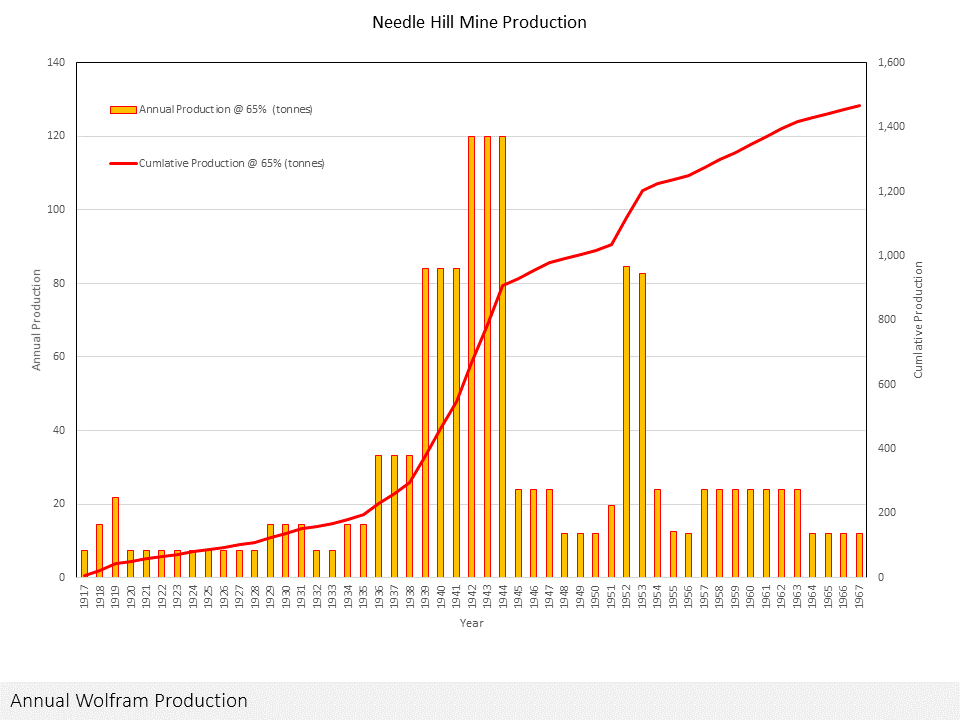 Mine Production