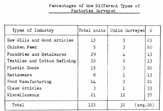 Industries Nai Wai.Fui Shan Wan 1969 dissertation types of industries covered